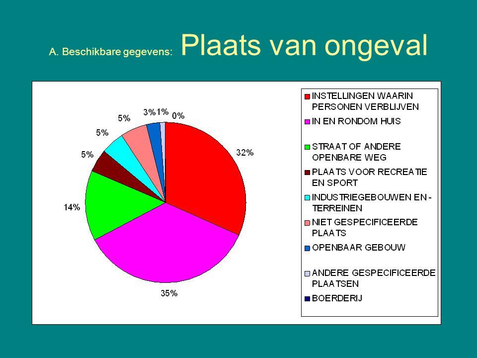 A. Beschikbare gegevens: Plaats van ongeval