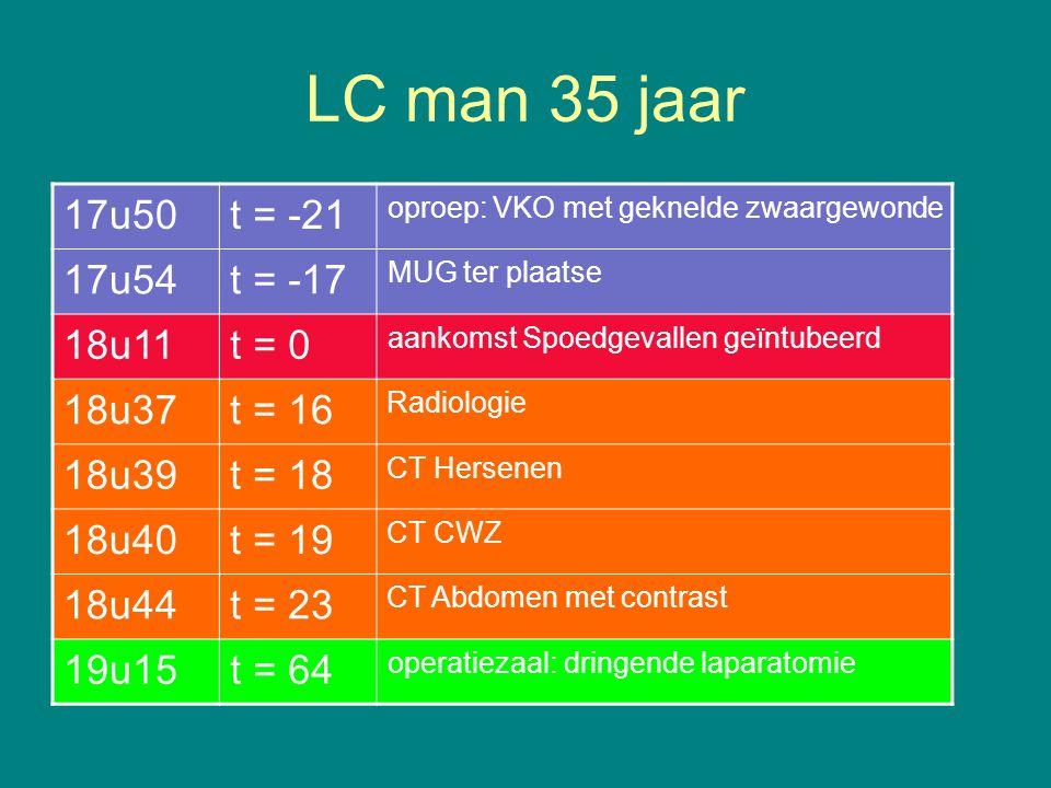 LC man 35 jaar 17u50 t = -21 17u54 t = -17 18u11 t = 0 18u37 t = 16