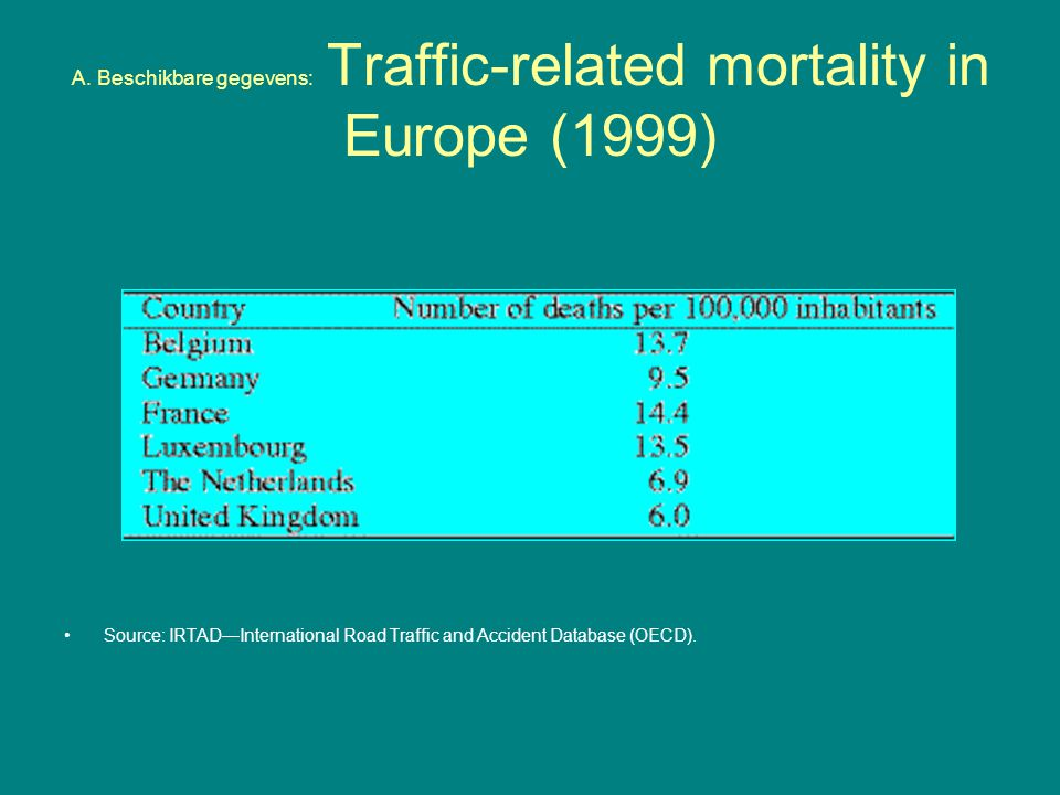 A. Beschikbare gegevens: Traffic-related mortality in Europe (1999)