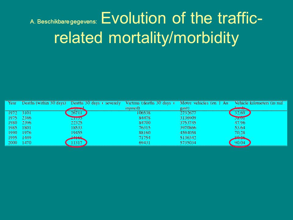 A. Beschikbare gegevens: Evolution of the traffic-related mortality/morbidity