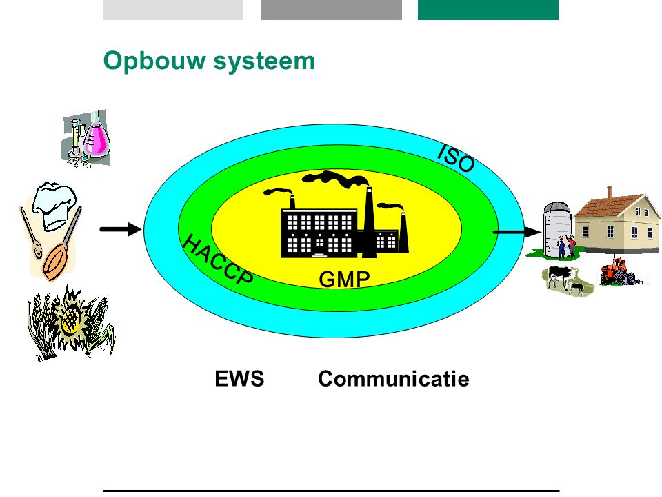 Opbouw systeem ISO HACCP GMP EWS Communicatie