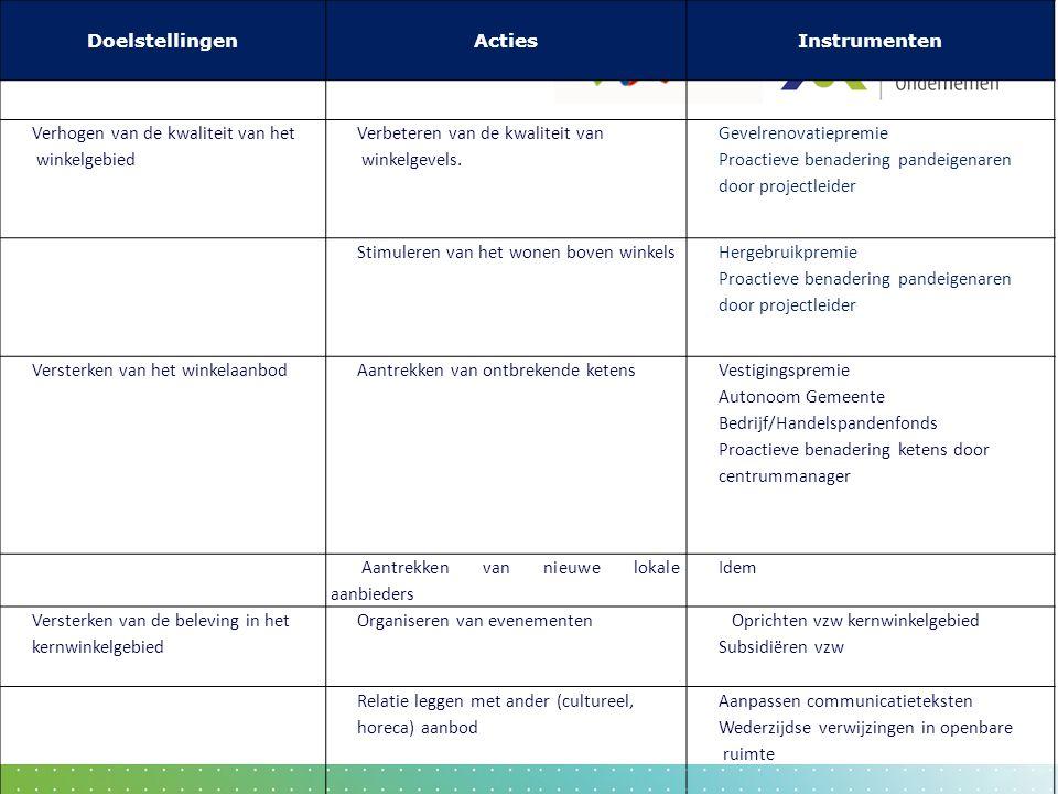 Doelstellingen Acties. Instrumenten. Verhogen van de kwaliteit van het. winkelgebied. Verbeteren van de kwaliteit van.