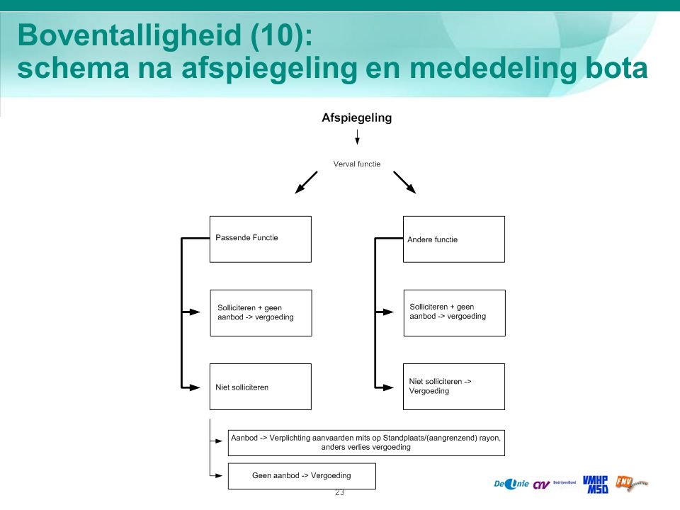 Boventalligheid (10): schema na afspiegeling en mededeling bota