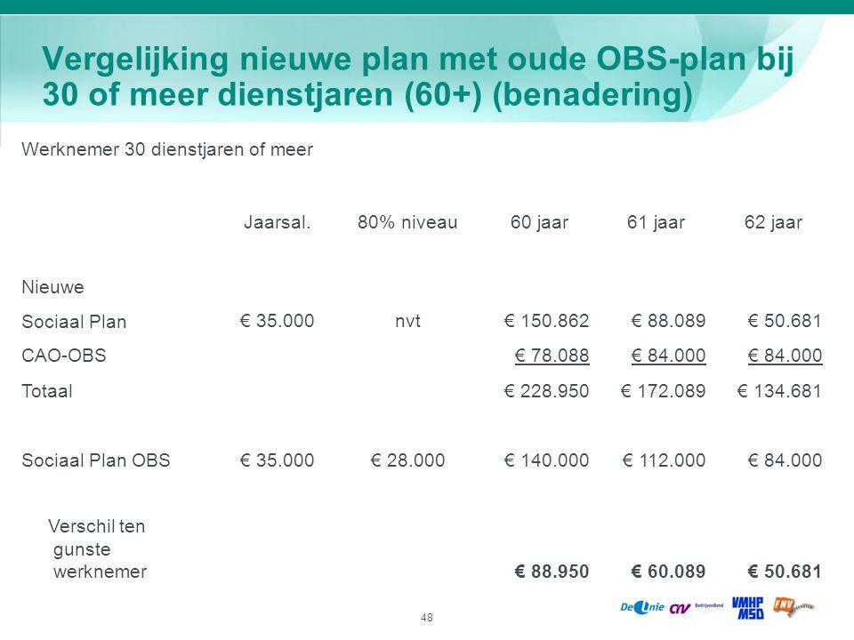 Vergelijking nieuwe plan met oude OBS-plan bij 30 of meer dienstjaren (60+) (benadering)