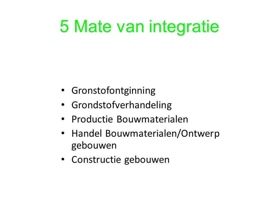 5 Mate van integratie Gronstofontginning Grondstofverhandeling