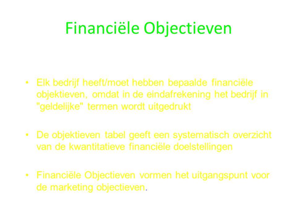 Financiële Objectieven