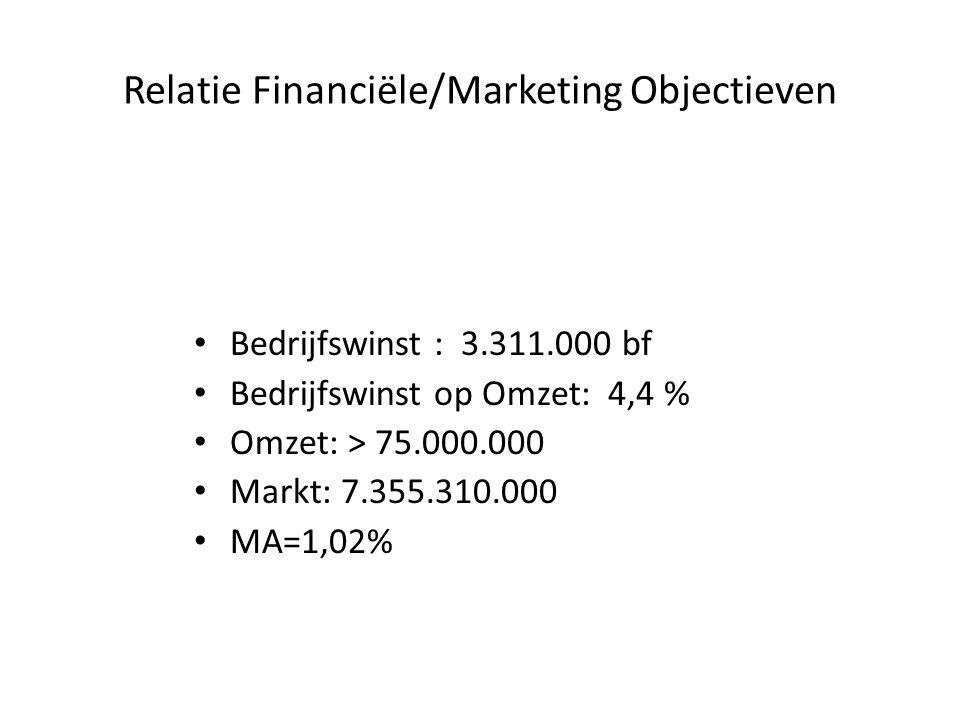 Relatie Financiële/Marketing Objectieven
