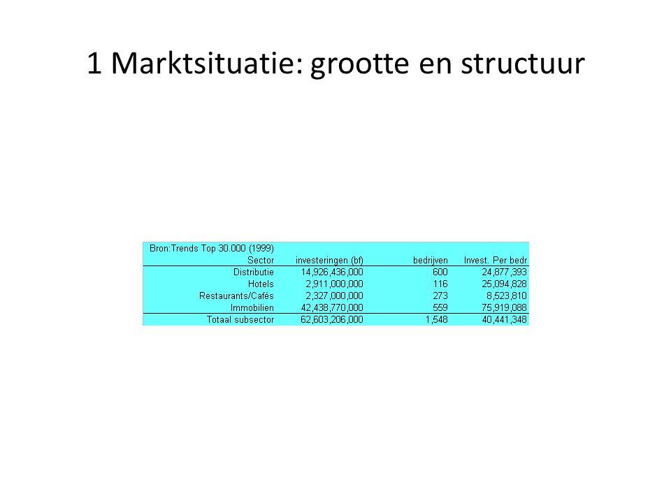 1 Marktsituatie: grootte en structuur