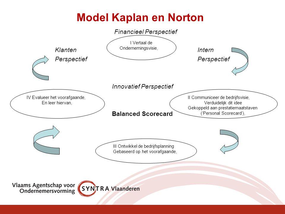 Model Kaplan en Norton Financieel Perspectief Klanten Intern