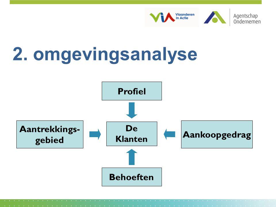2. omgevingsanalyse Profiel Aantrekkings- Aankoopgedrag gebied
