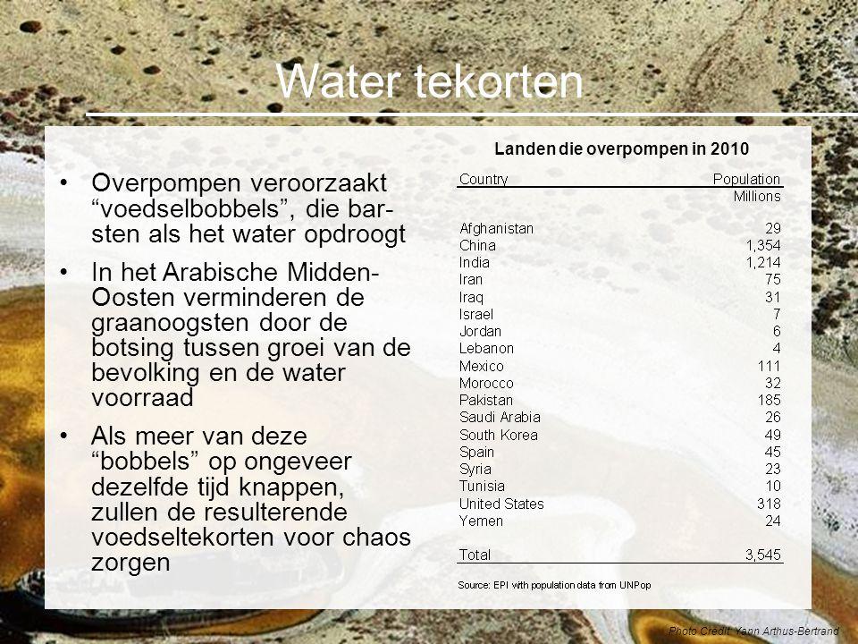 Landen die overpompen in 2010