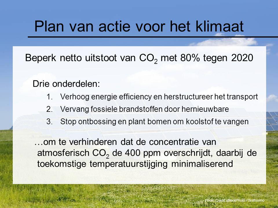 Plan van actie voor het klimaat