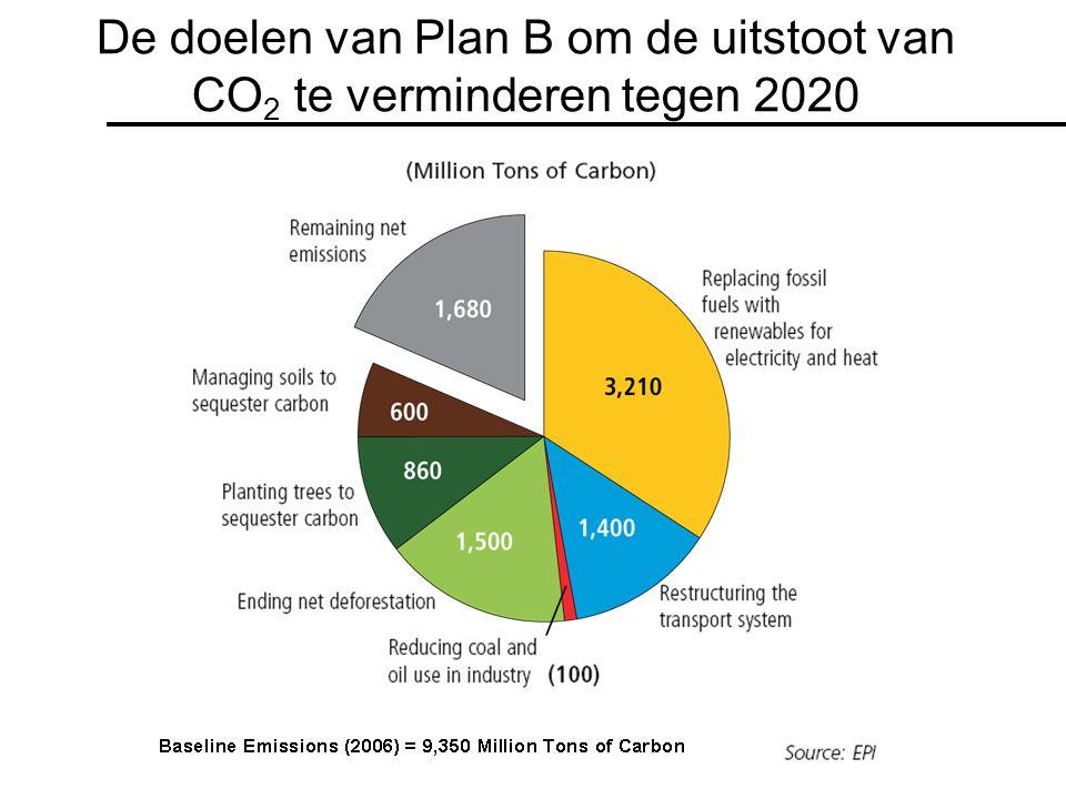 De doelen van Plan B om de uitstoot van CO2 te verminderen tegen 2020
