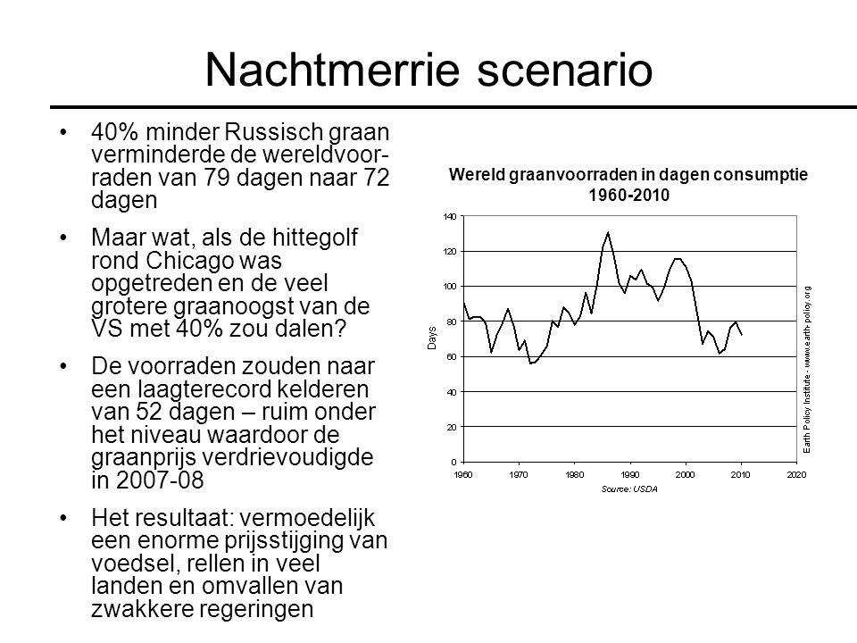 Wereld graanvoorraden in dagen consumptie 1960-2010