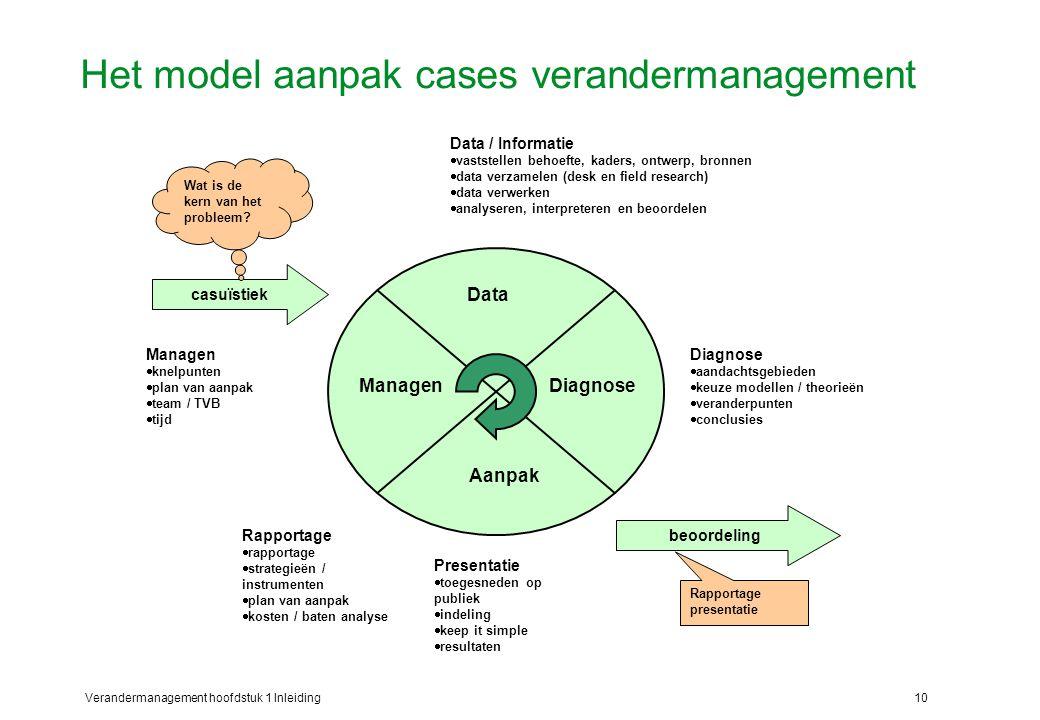 Het model aanpak cases verandermanagement