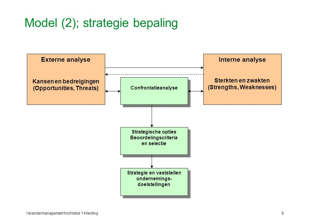 Model (2); strategie bepaling
