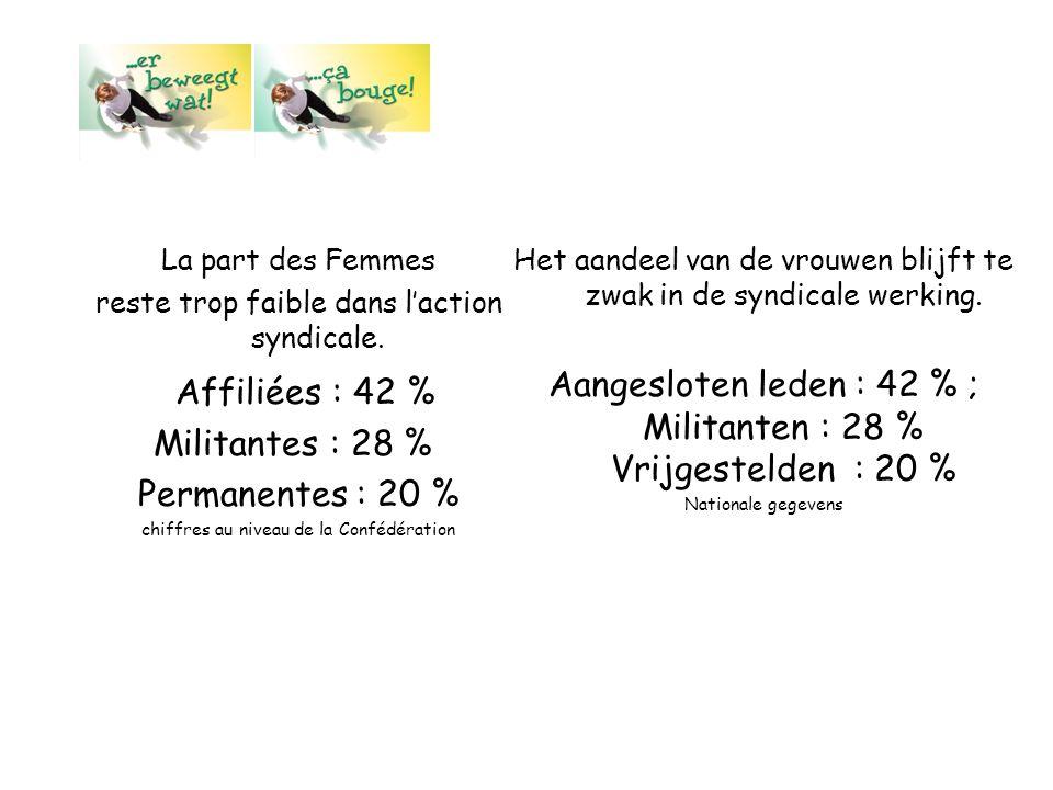La part des Femmes reste trop faible dans l'action syndicale. Affiliées : 42 % Militantes : 28 %