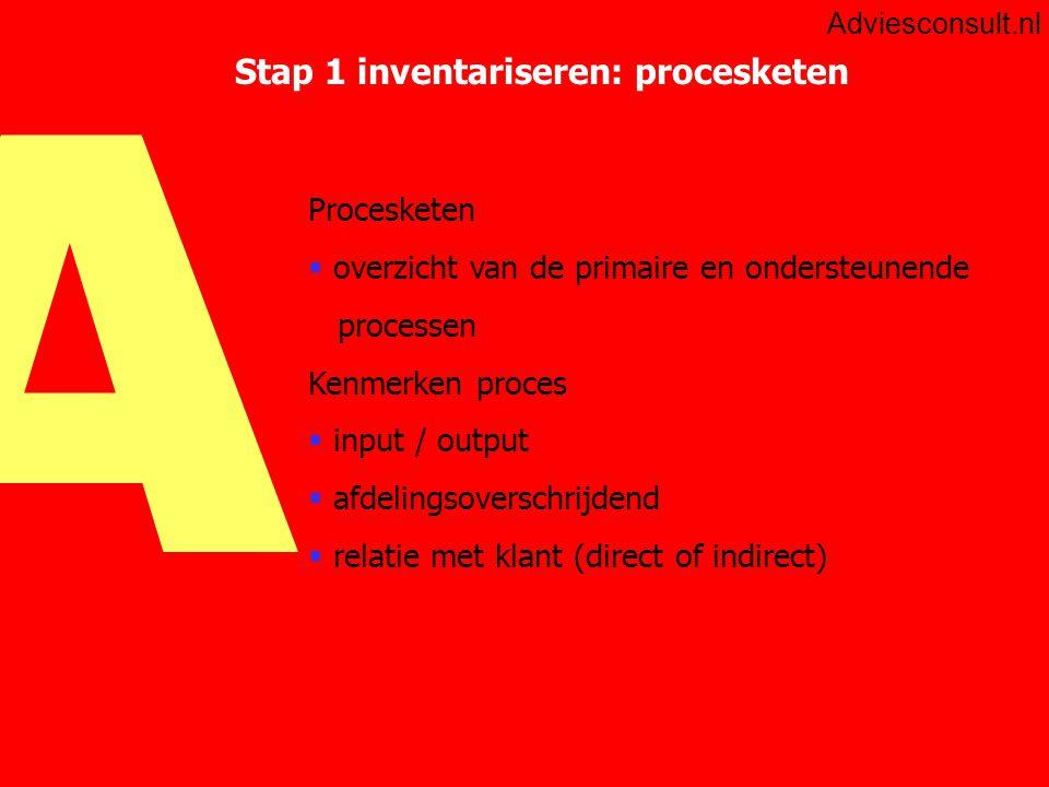 Stap 1 inventariseren: procesketen