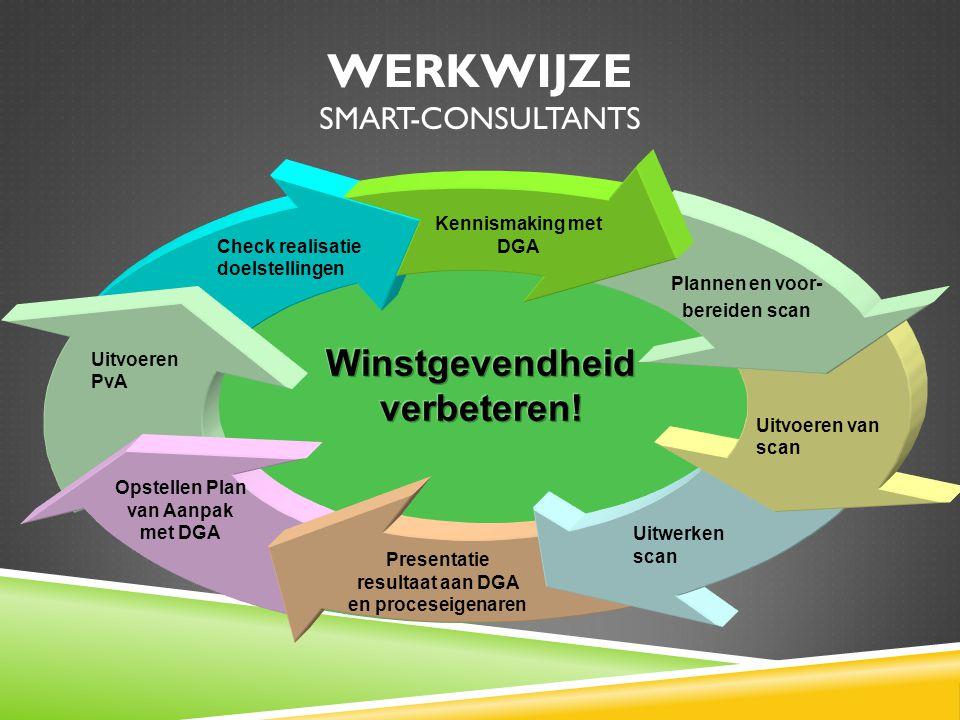 Werkwijze SMART-Consultants