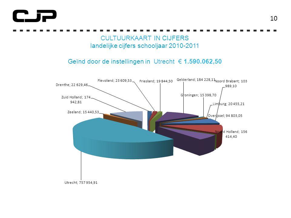 10 Cultuurkaart in cijfers landelijke cijfers schooljaar 2010-2011