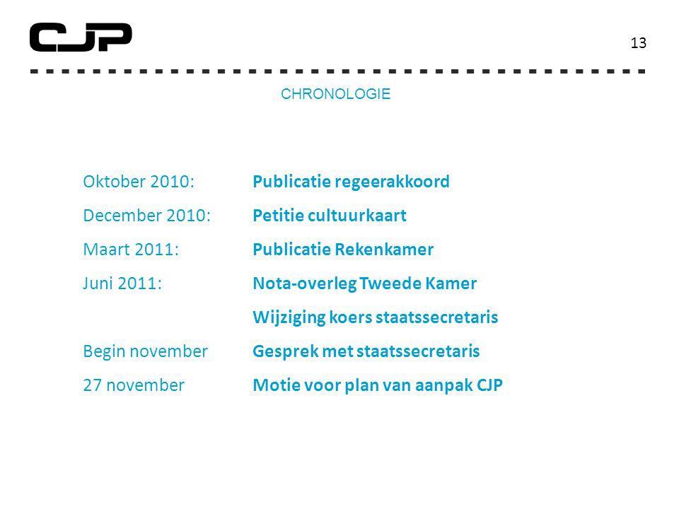 Oktober 2010: Publicatie regeerakkoord