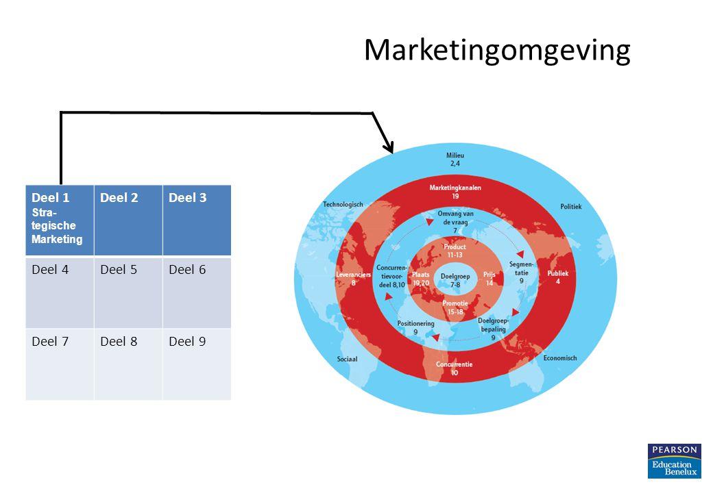 Marketingomgeving Deel 1 Deel 2 Deel 3 Deel 4 Deel 5 Deel 6 Deel 7