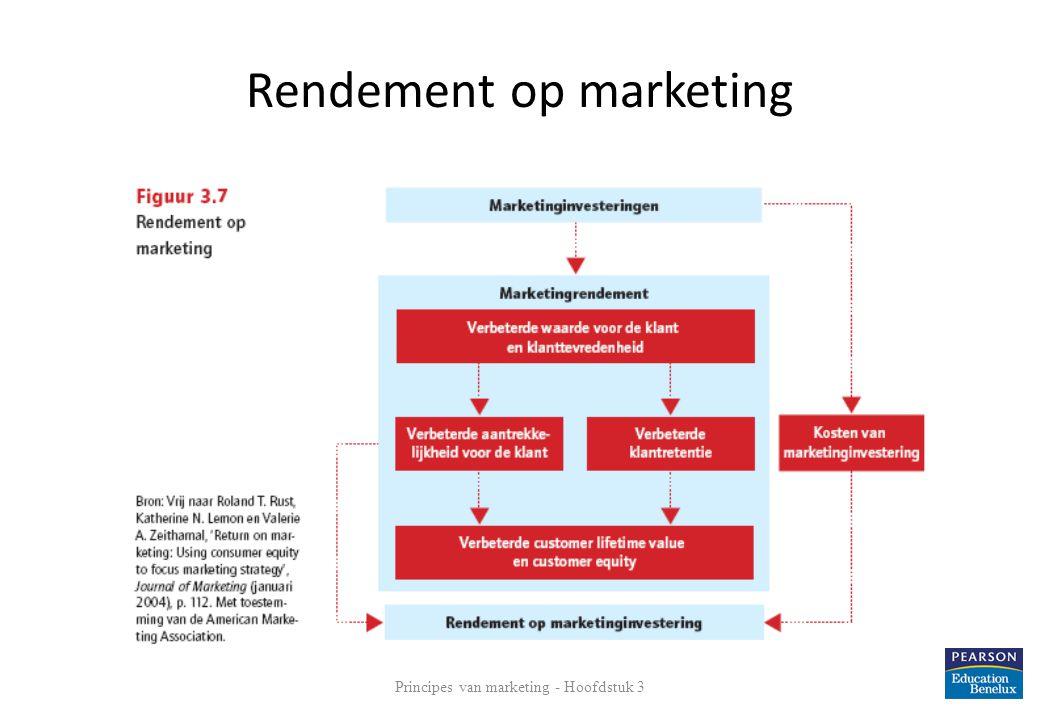 Rendement op marketing