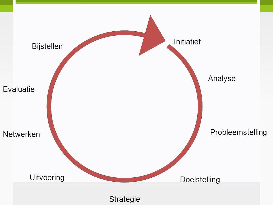 Initiatief Bijstellen Analyse Evaluatie Probleemstelling Netwerken