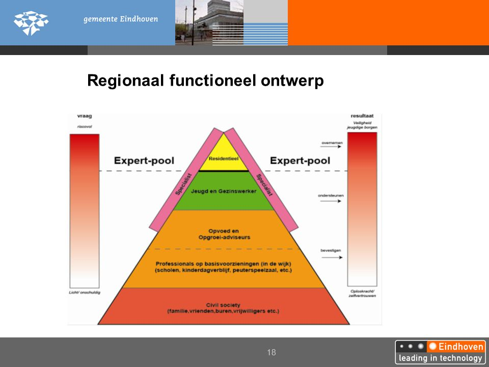Regionaal functioneel ontwerp