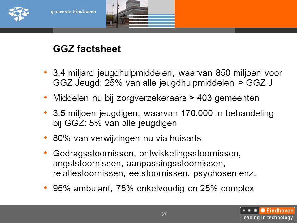 GGZ factsheet 3,4 miljard jeugdhulpmiddelen, waarvan 850 miljoen voor GGZ Jeugd: 25% van alle jeugdhulpmiddelen > GGZ J.