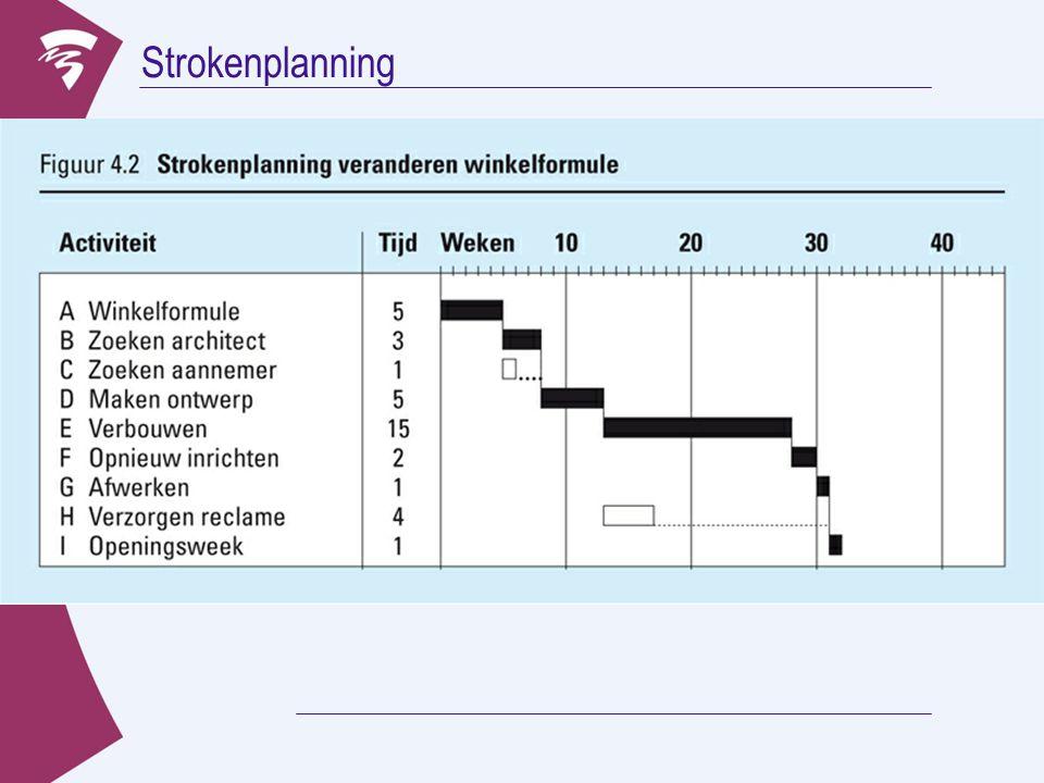 Strokenplanning