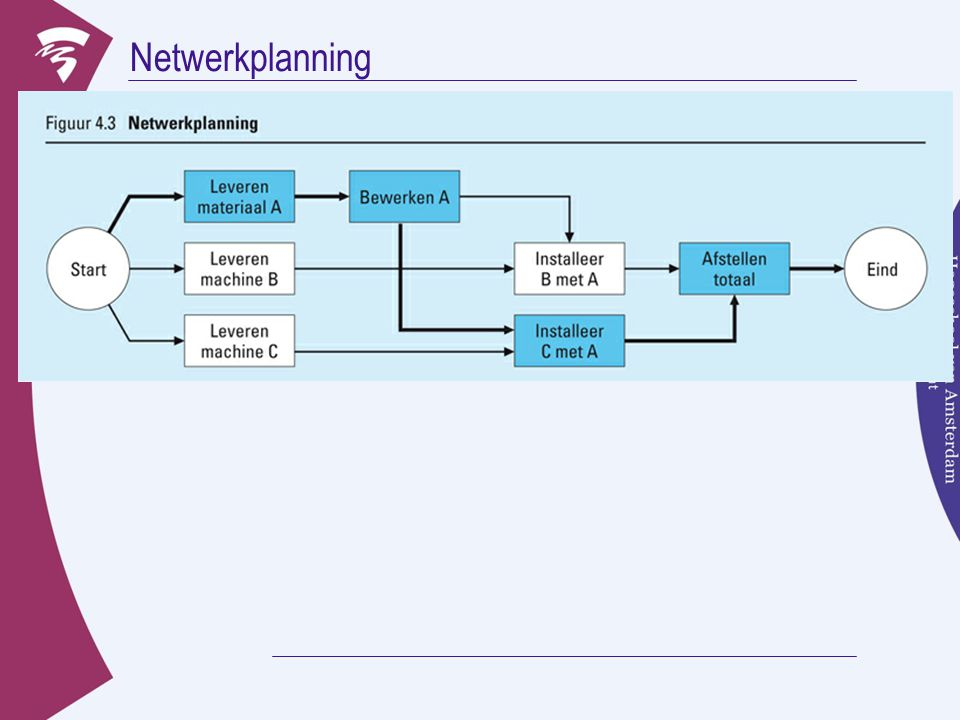 Netwerkplanning Begin links met een cirkel Start