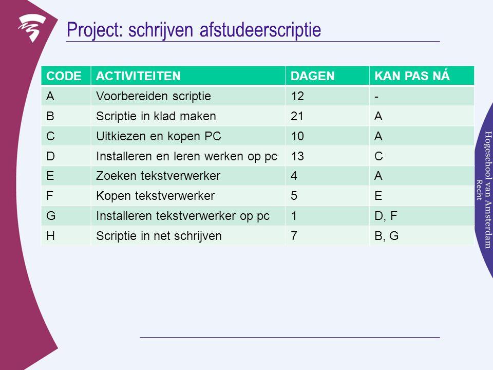 Project: schrijven afstudeerscriptie
