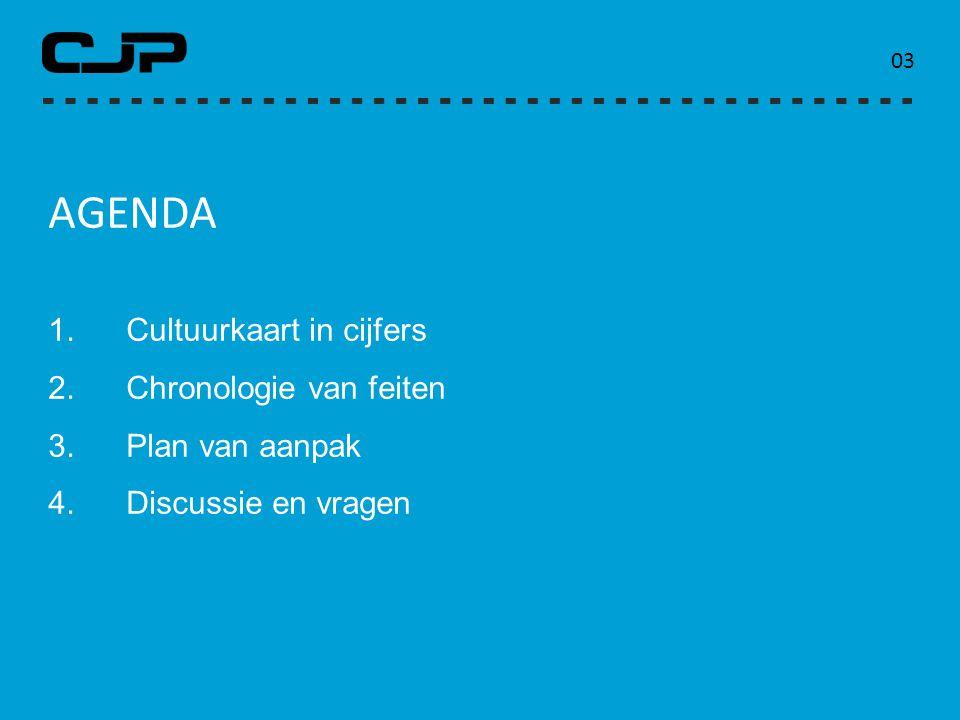 agenda Cultuurkaart in cijfers Chronologie van feiten Plan van aanpak