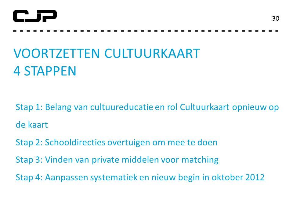 voortzetten Cultuurkaart 4 stappen