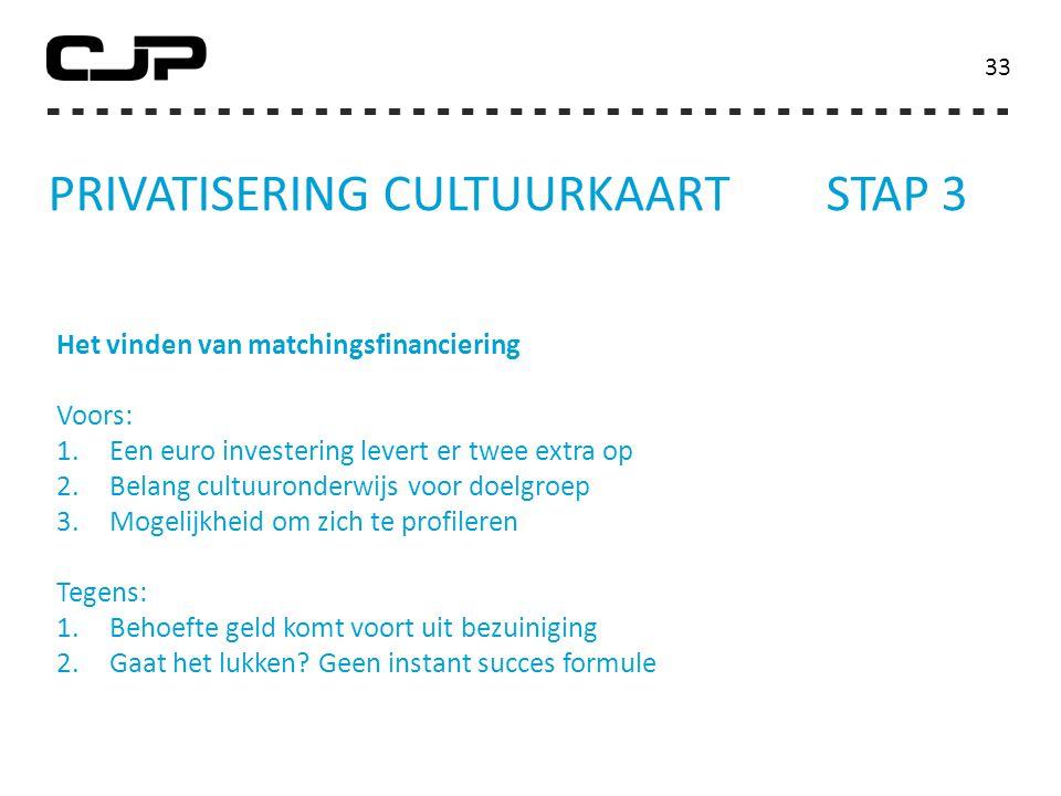 Privatisering Cultuurkaart stap 3