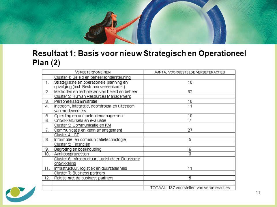 Resultaat 1: Basis voor nieuw Strategisch en Operationeel Plan (2)