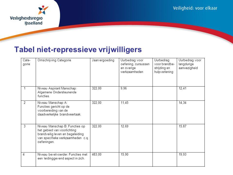 Tabel niet-repressieve vrijwilligers