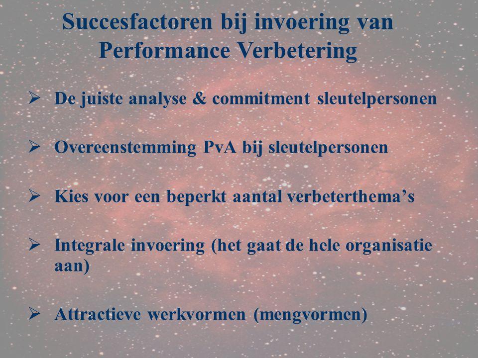 Succesfactoren bij invoering van Performance Verbetering