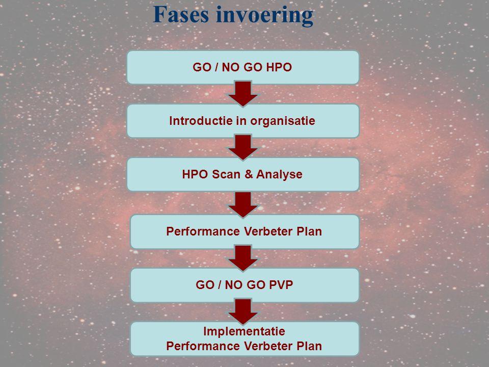 Fases invoering GO / NO GO HPO Introductie in organisatie
