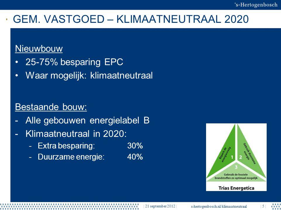 GEM. VASTGOED – KLIMAATNEUTRAAL 2020
