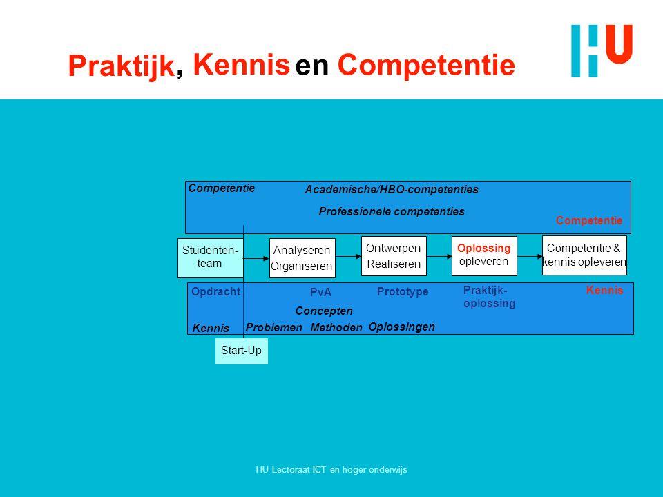 Praktijk , Kennis en Competentie Academische/HBO-competenties