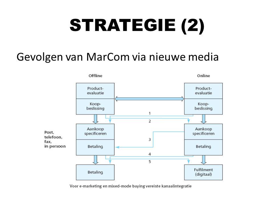 STRATEGIE (2) Gevolgen van MarCom via nieuwe media