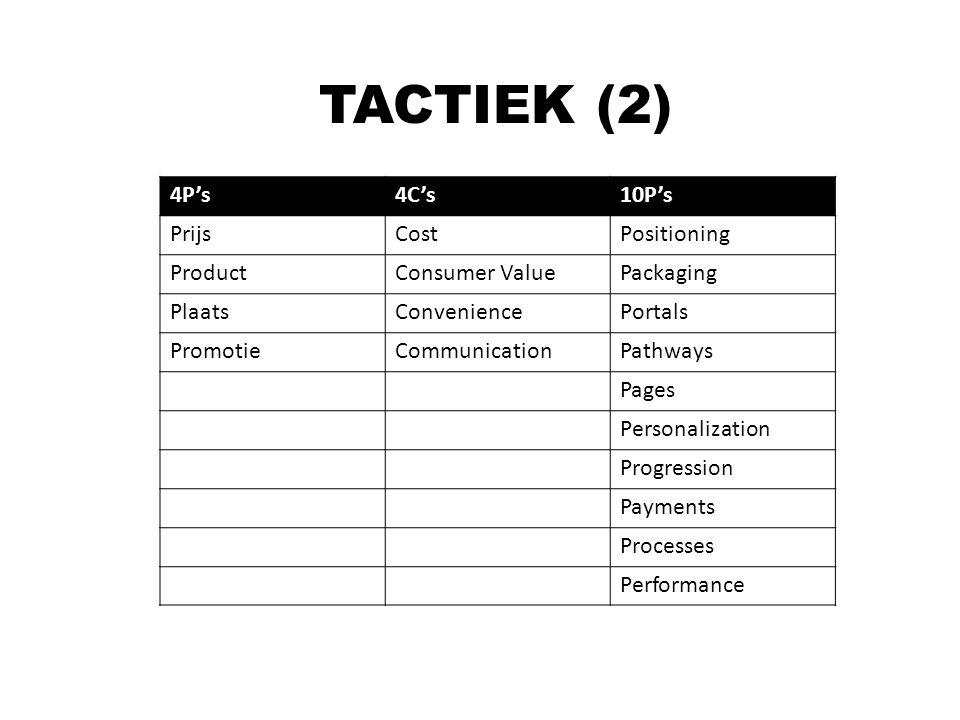 TACTIEK (2) 4P's 4C's 10P's Prijs Cost Positioning Product