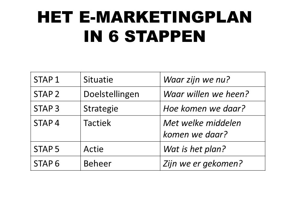 HET E-MARKETINGPLAN IN 6 STAPPEN