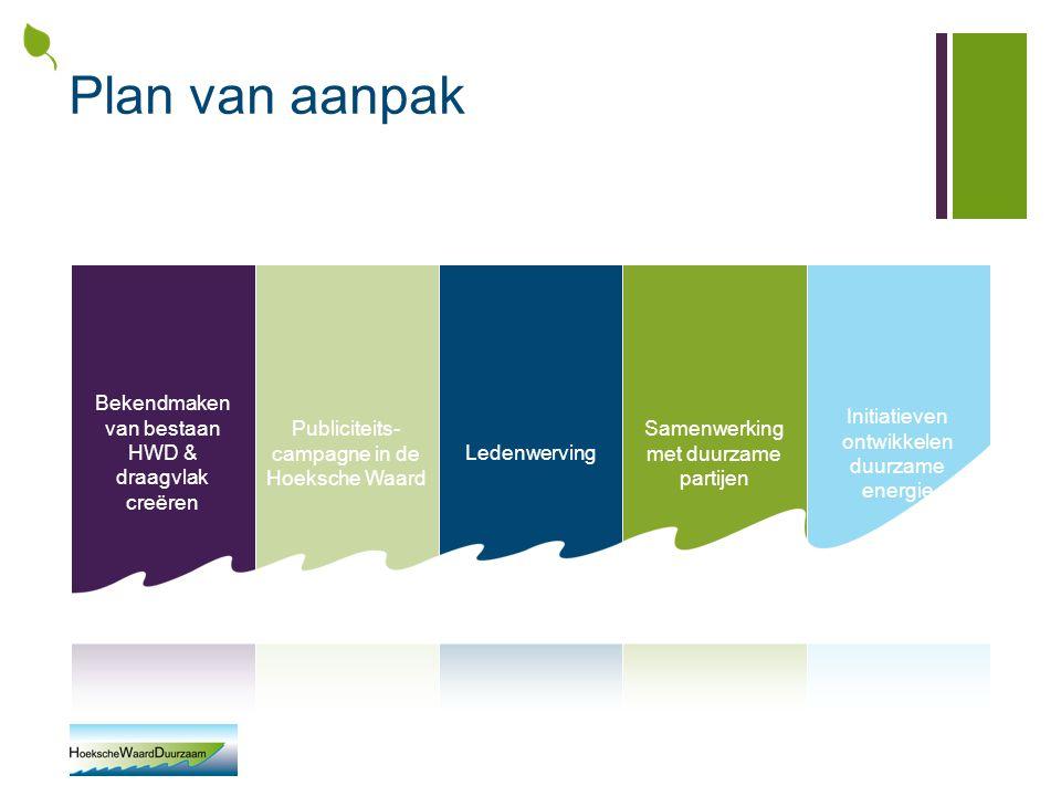 Plan van aanpak Bekendmaken van bestaan HWD & draagvlak creëren