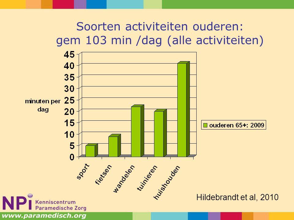 Soorten activiteiten ouderen: gem 103 min /dag (alle activiteiten)