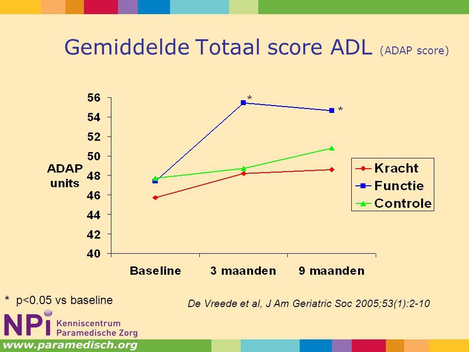 Gemiddelde Totaal score ADL (ADAP score)