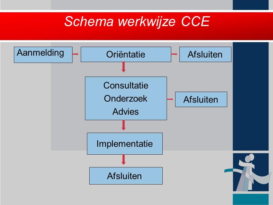 Schema werkwijze CCE Aanmelding Oriëntatie Afsluiten Consultatie