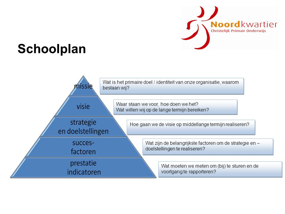 Schoolplan Wat is het primaire doel / identiteit van onze organisatie, waarom bestaan wij Waar staan we voor, hoe doen we het